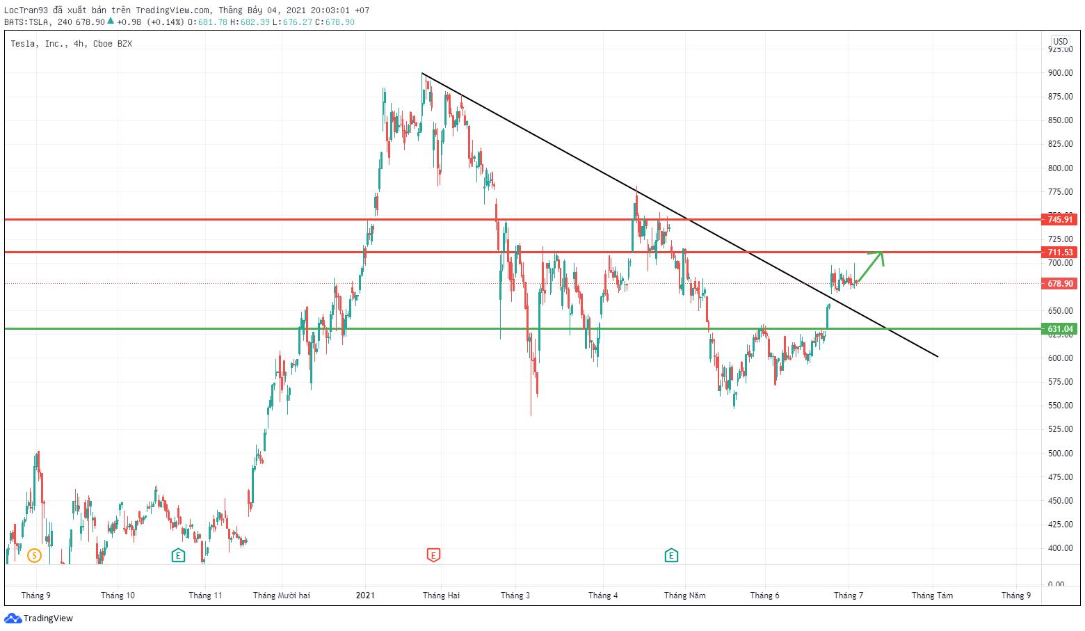 Cổ phiếu tesla đã phá vỡ trendline giảm trong khung H4.