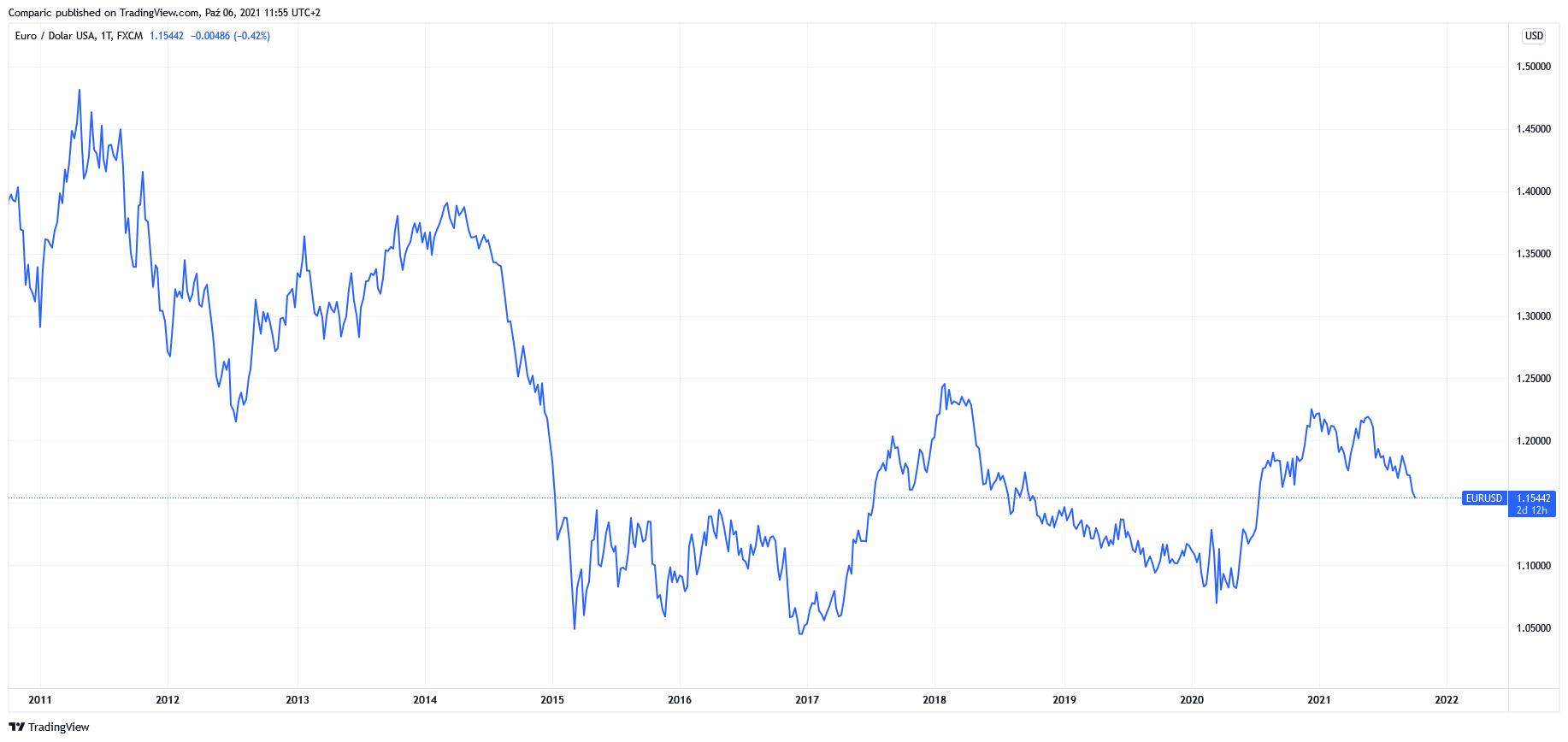 Kurs euro do dolara (EUR/USD) z krótkoterminową spadkową prognoza MUFG