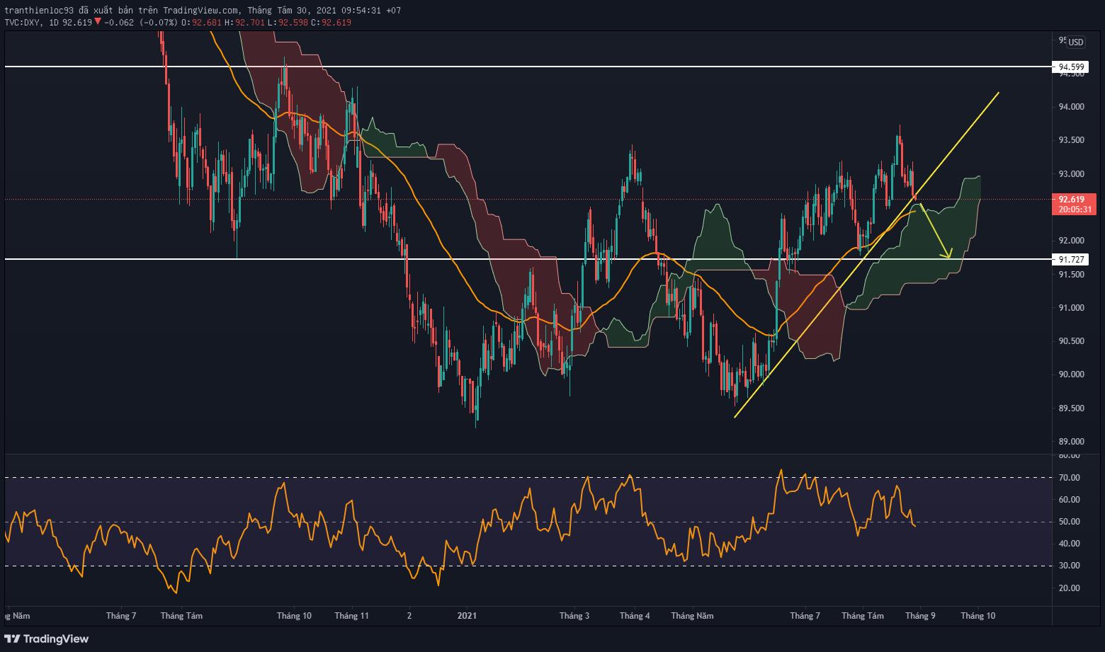 Biểu đồ DXY khung D1 có xu hướng phá vỡ trendline tăng giá
