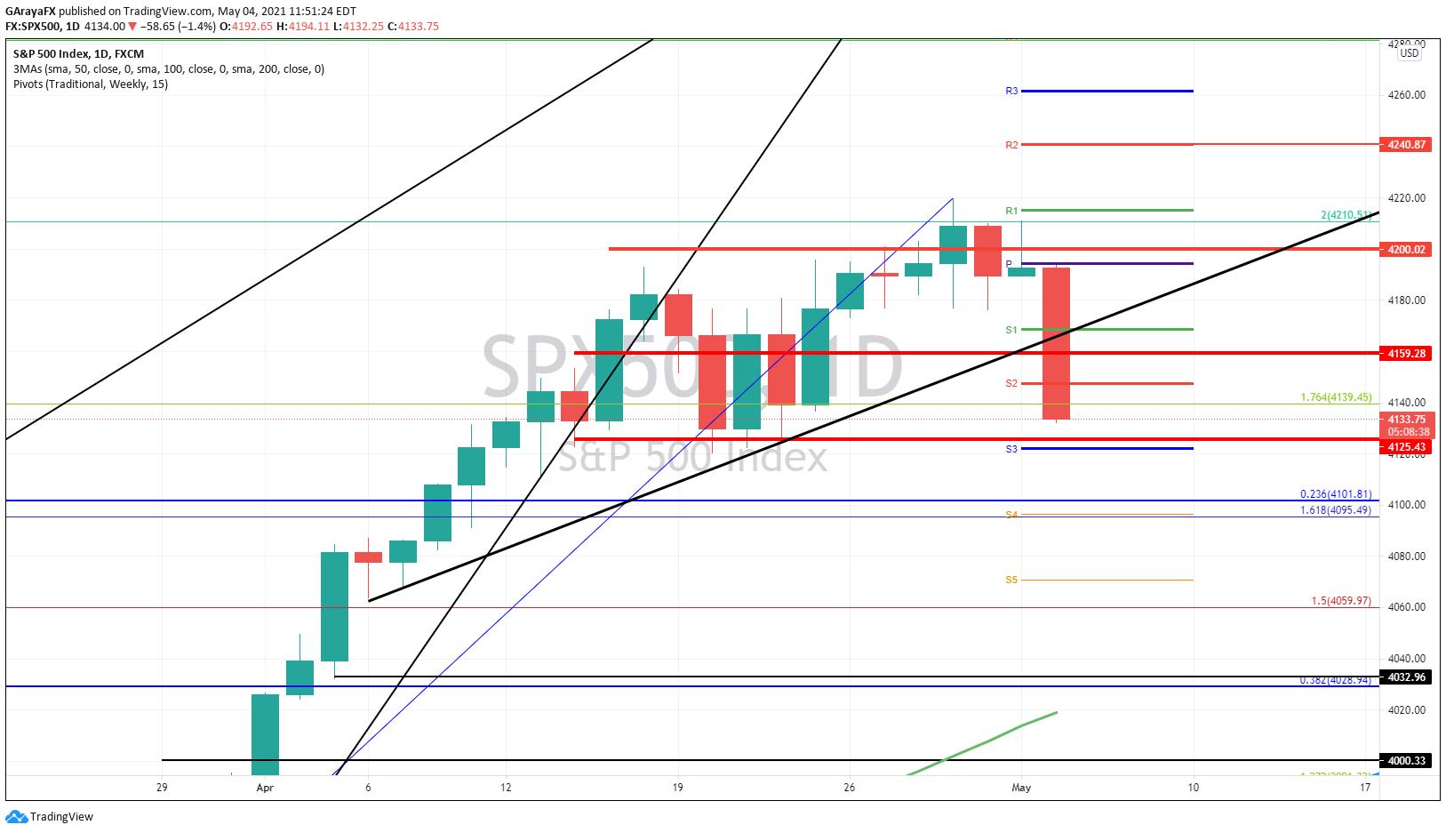 Gráfico diario del S&P 500 (SP 500) - 04.05.21