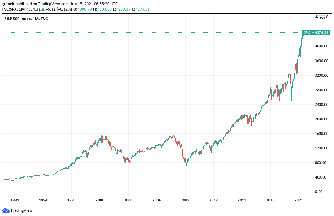 Indeks S&P 500 1990-2021