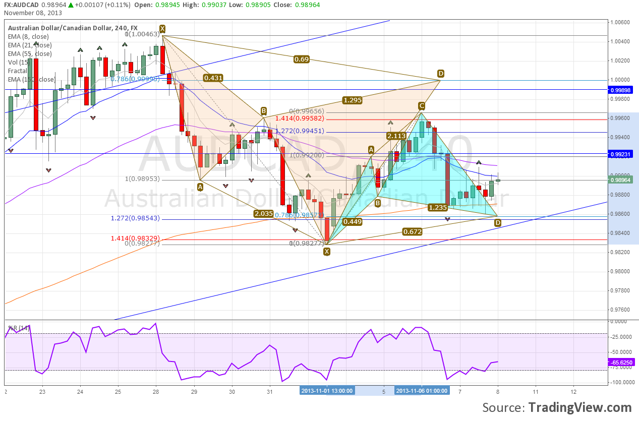 Bullish Cypher Harmonic Pattern forming on AUDCAD H4 Chart