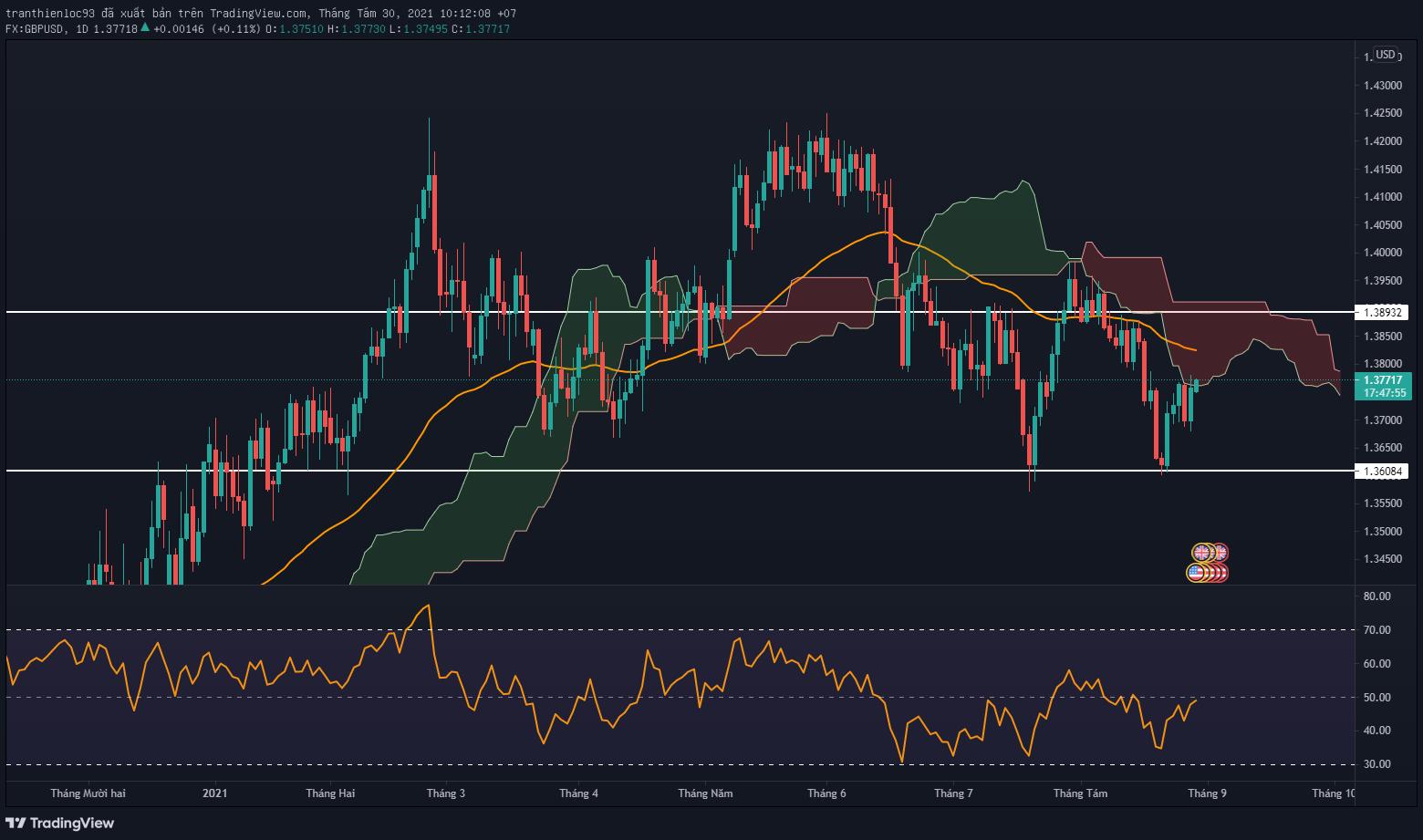 GBP/USD khung D1 xu hướng có thể đi ngang sau khi tăng mạnh
