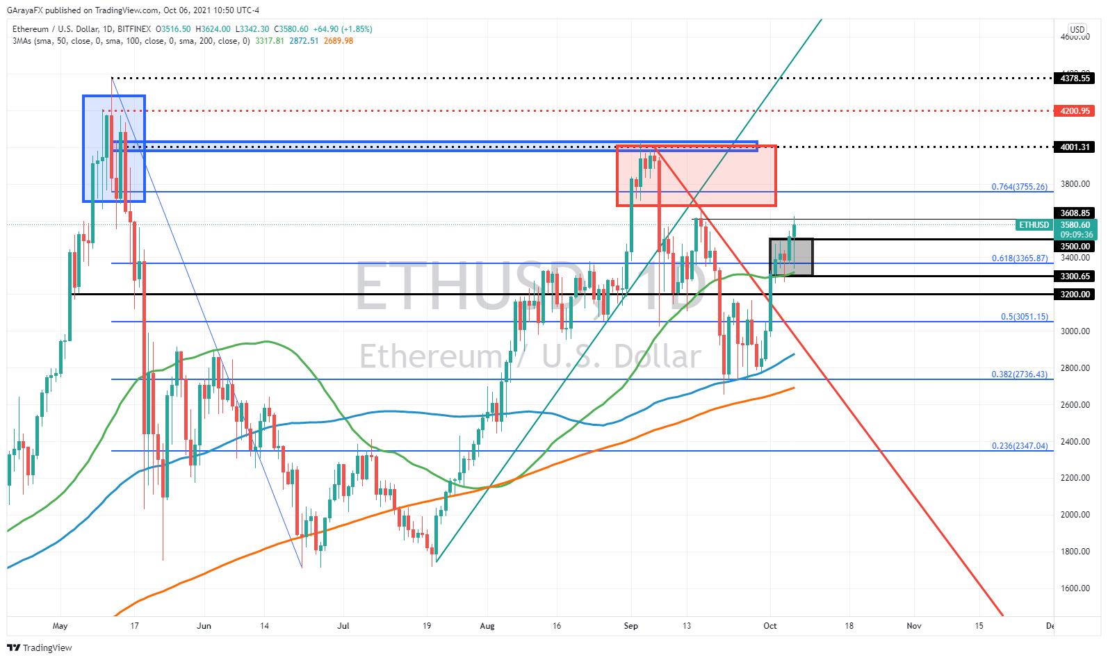 Gráfico Diario de Ethereum (ETH/USD) - 06.10.21