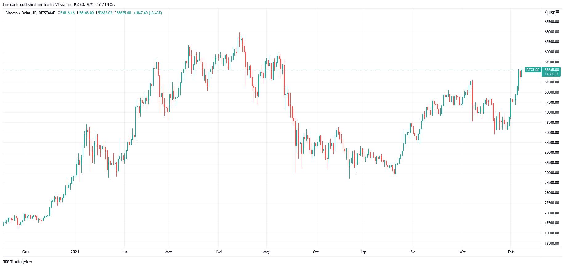 Bitcoin lepszy niż złoto? Tak uważają niektóre instytucje, twierdzi JPMorgan