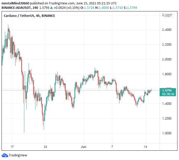 Cardano price analysis:Cardano price ready to challenge the $1.60 mark 2