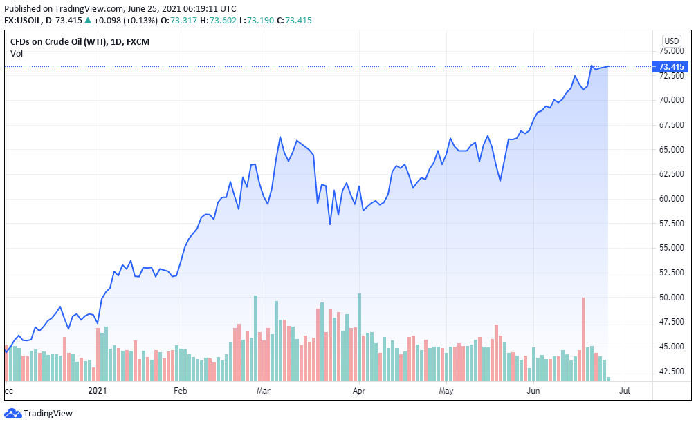 oil performance chart