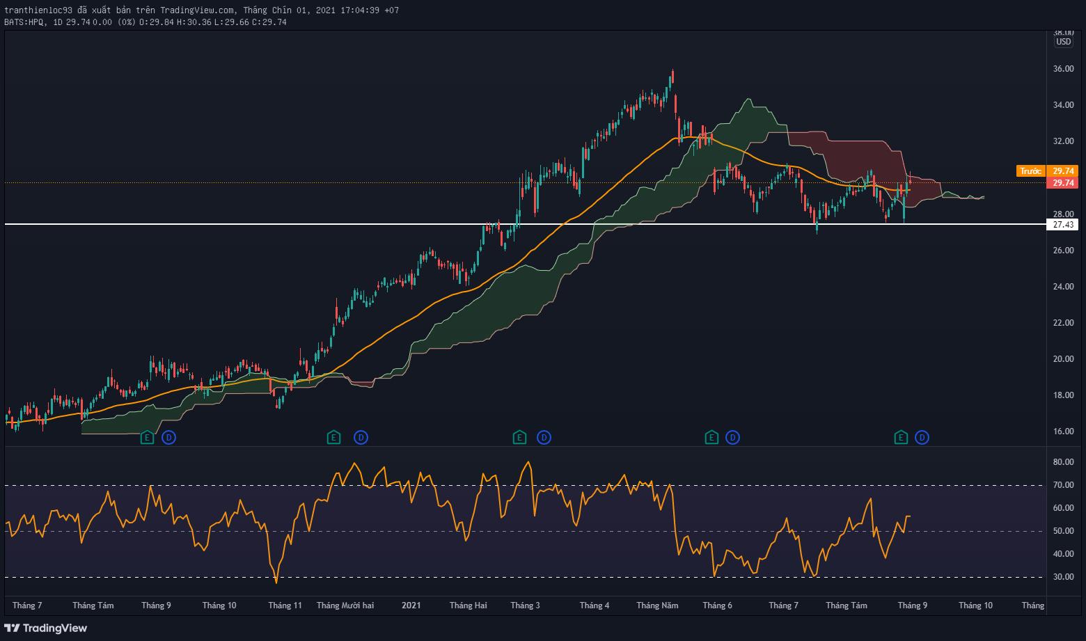 Biểu đồ cổ phiếu HPQ