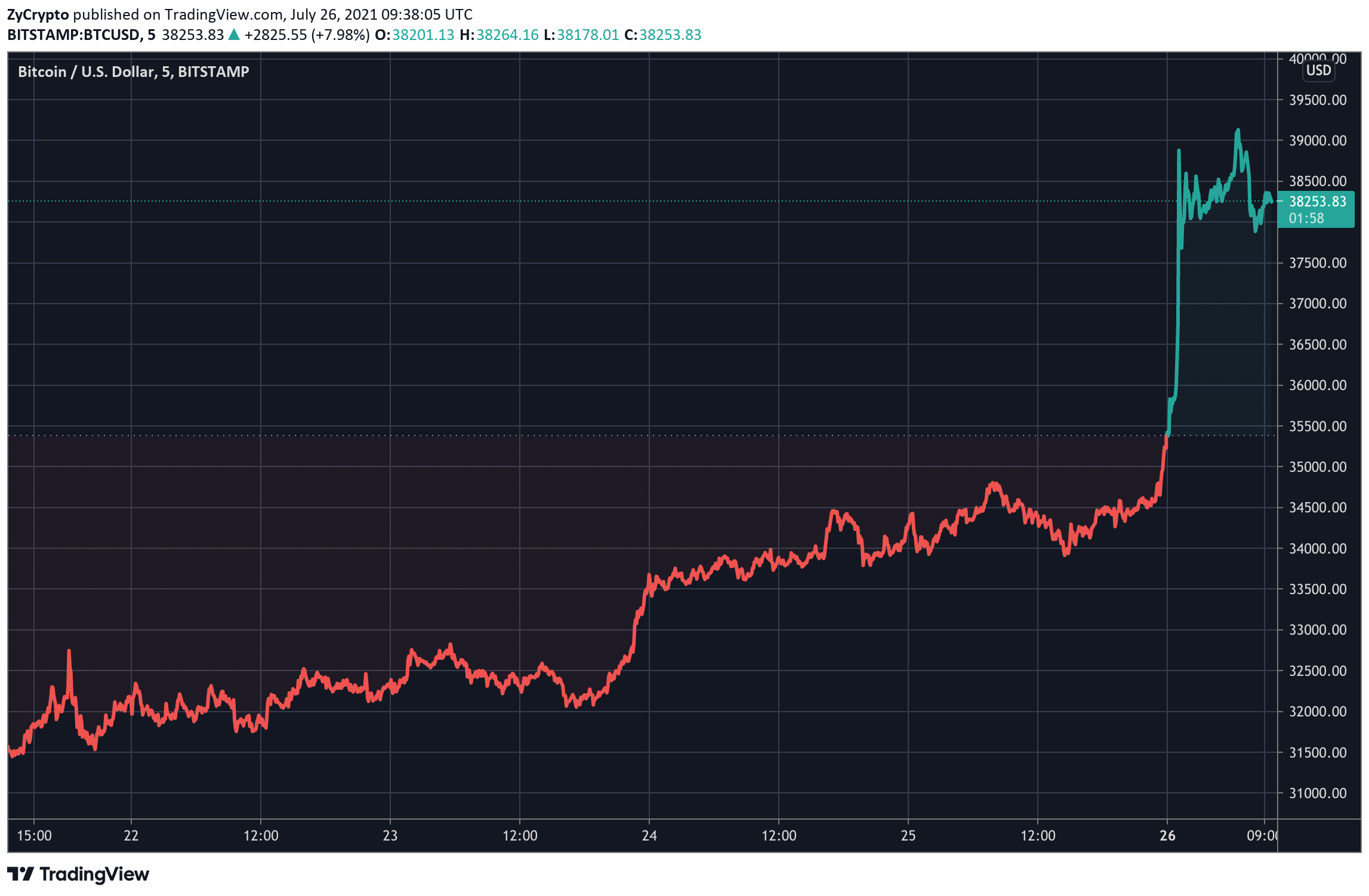 Bitcoin (BTC) aumentó 11% y Amazon podría tener algo que ver 1