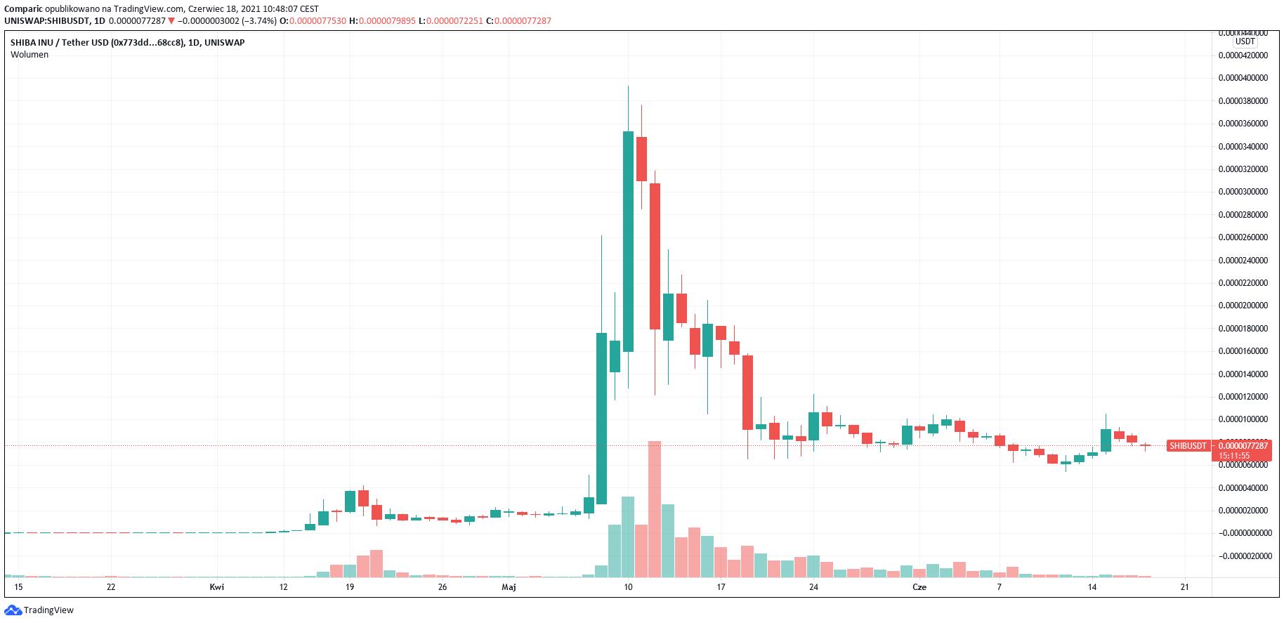 Shiba Inu (SHIB) - cena meme tokenu mocno w dół po opóźnieniu debiutu na Coinbase