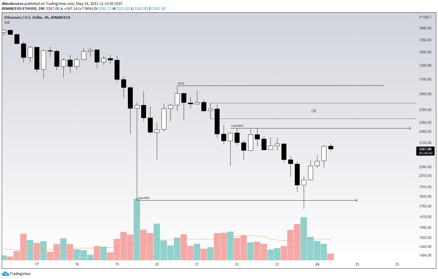 ETH/USD 4h