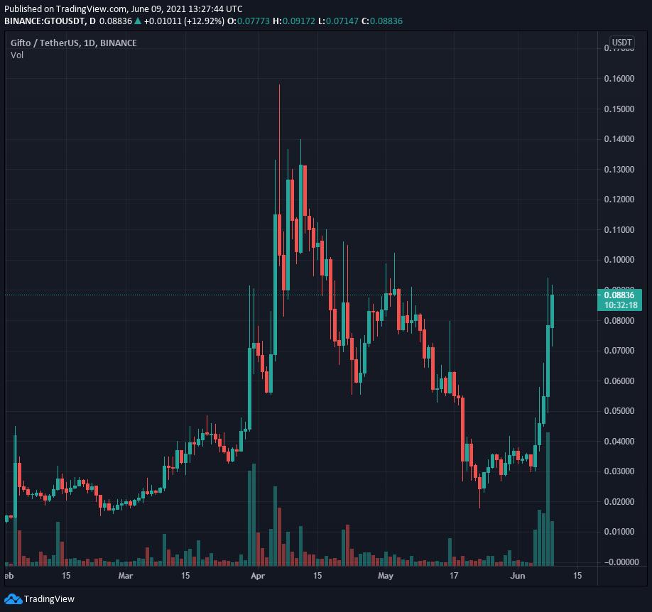 Gifto (GTO) Price Chart