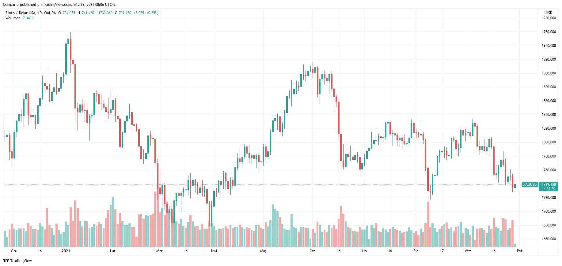 Cena złota odbija w górę w środę mimo presji rosnącej rentowności obligacji