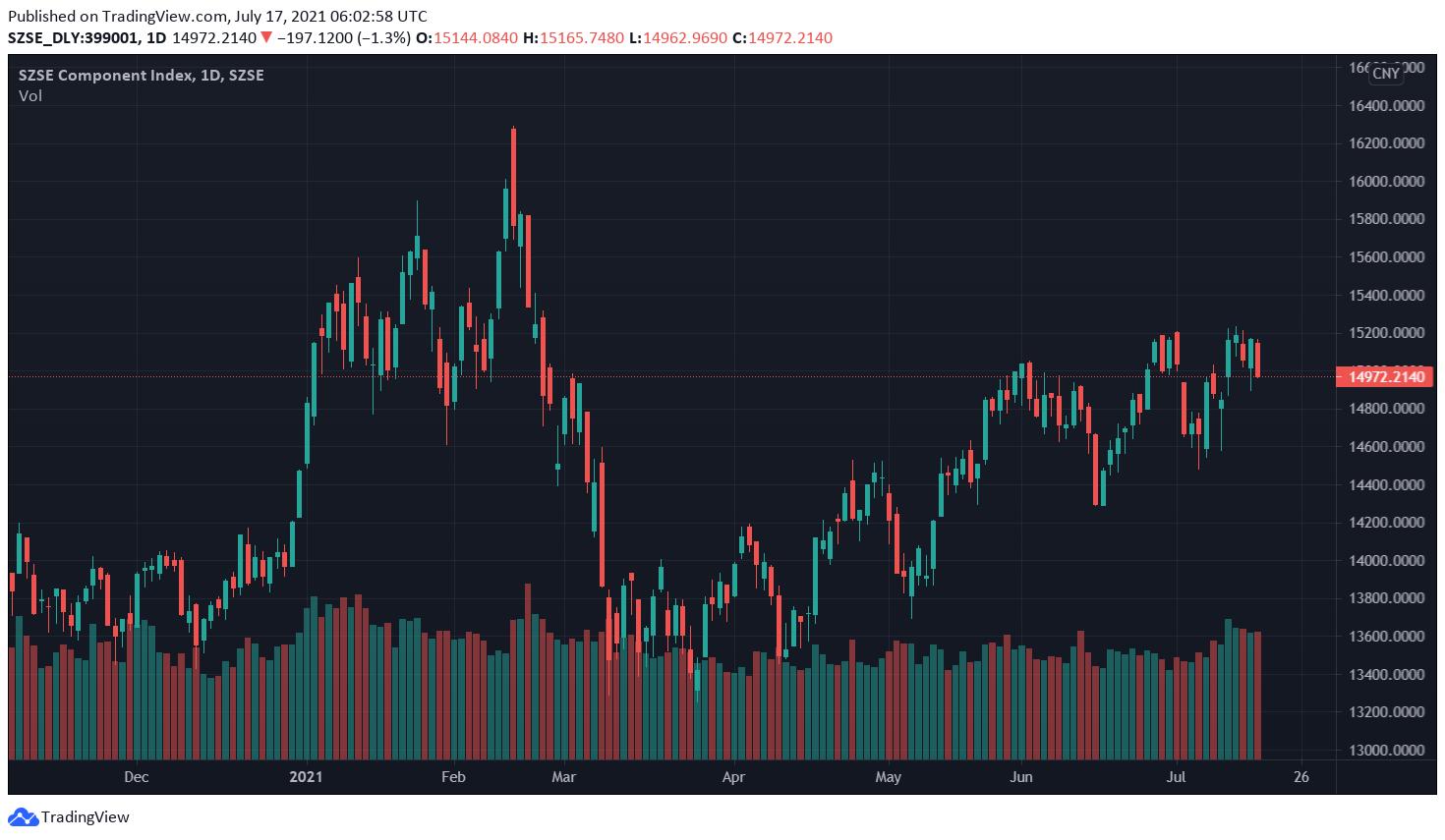 Tradingview Graphic