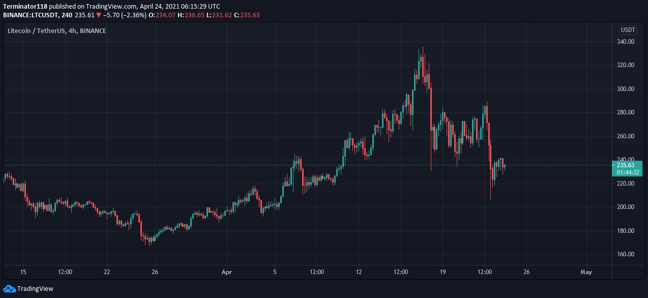 Litecoin price prediction: Can LTC break past $240 resistance level? 2