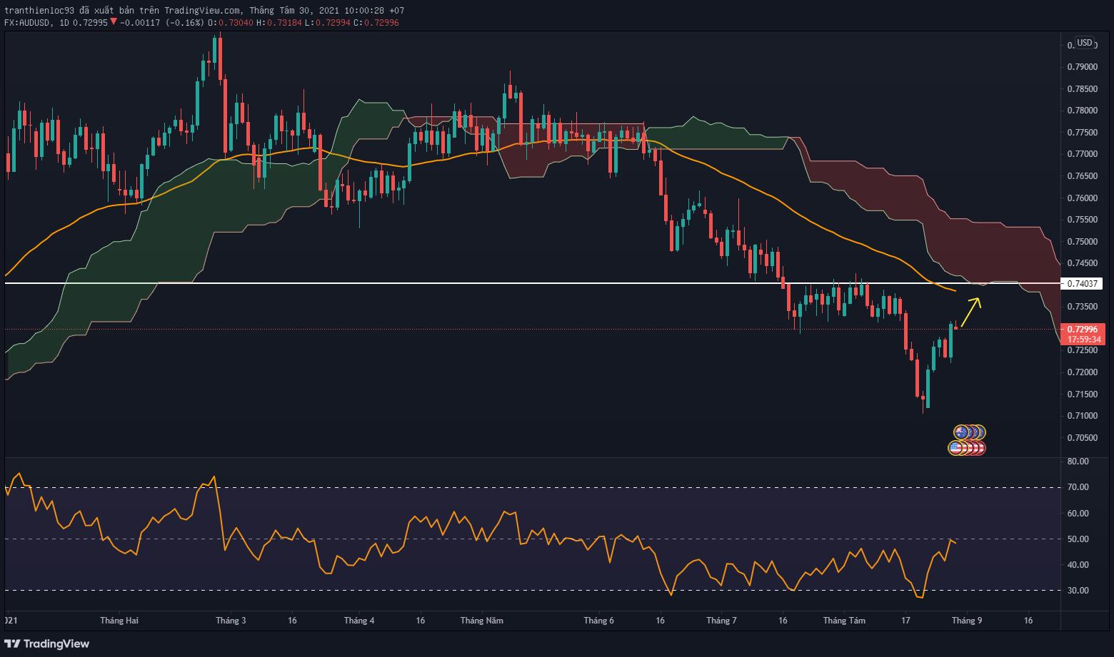 AUD/USD sau thanh nến tăng Anchor bar liệu có tiếp tục tăng đến vùng kháng cự tiếp theo?