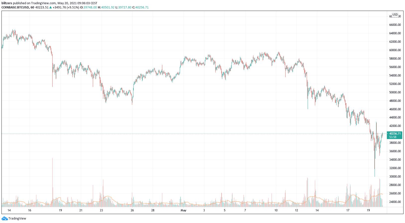 Prix de Bitcoin contre le dollar (1H)