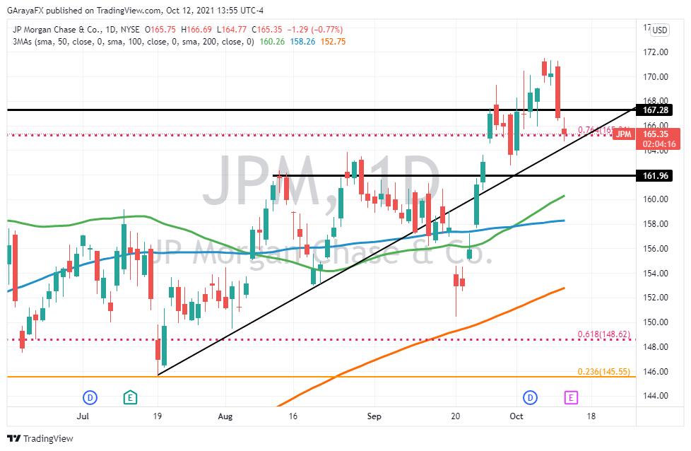 Gráfico Diario de JP Morgan (JPM) - 12.10.21