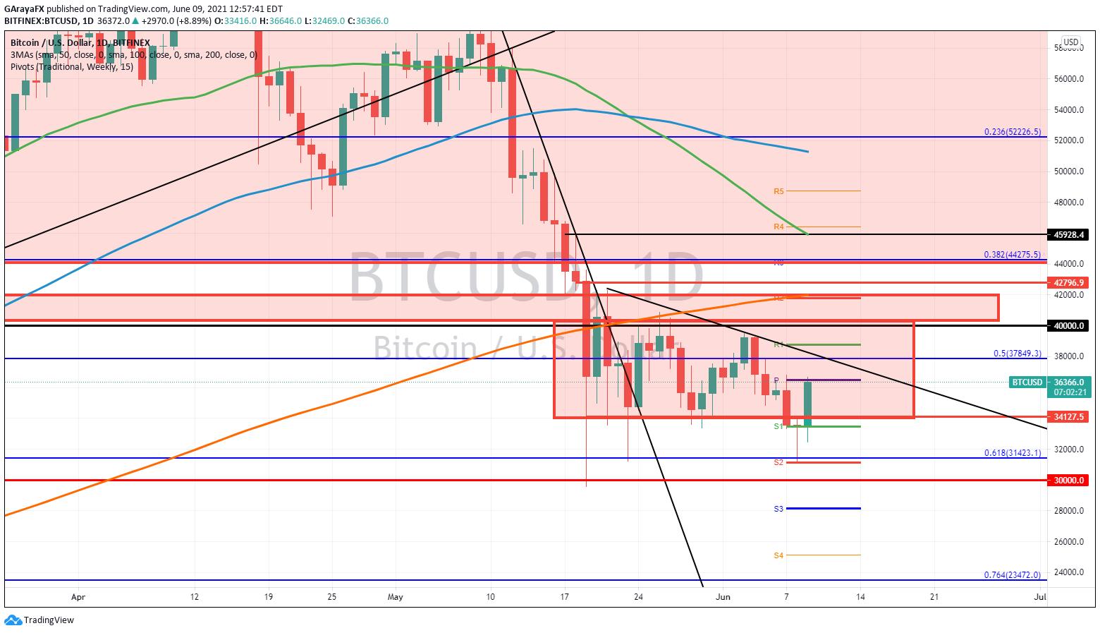 Gráfico Diario Bitcoin  (BTC) - 09.06.21