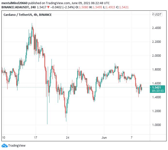 Cardano price analysis: Cardano ready to challenge the $1.60 mark again 2