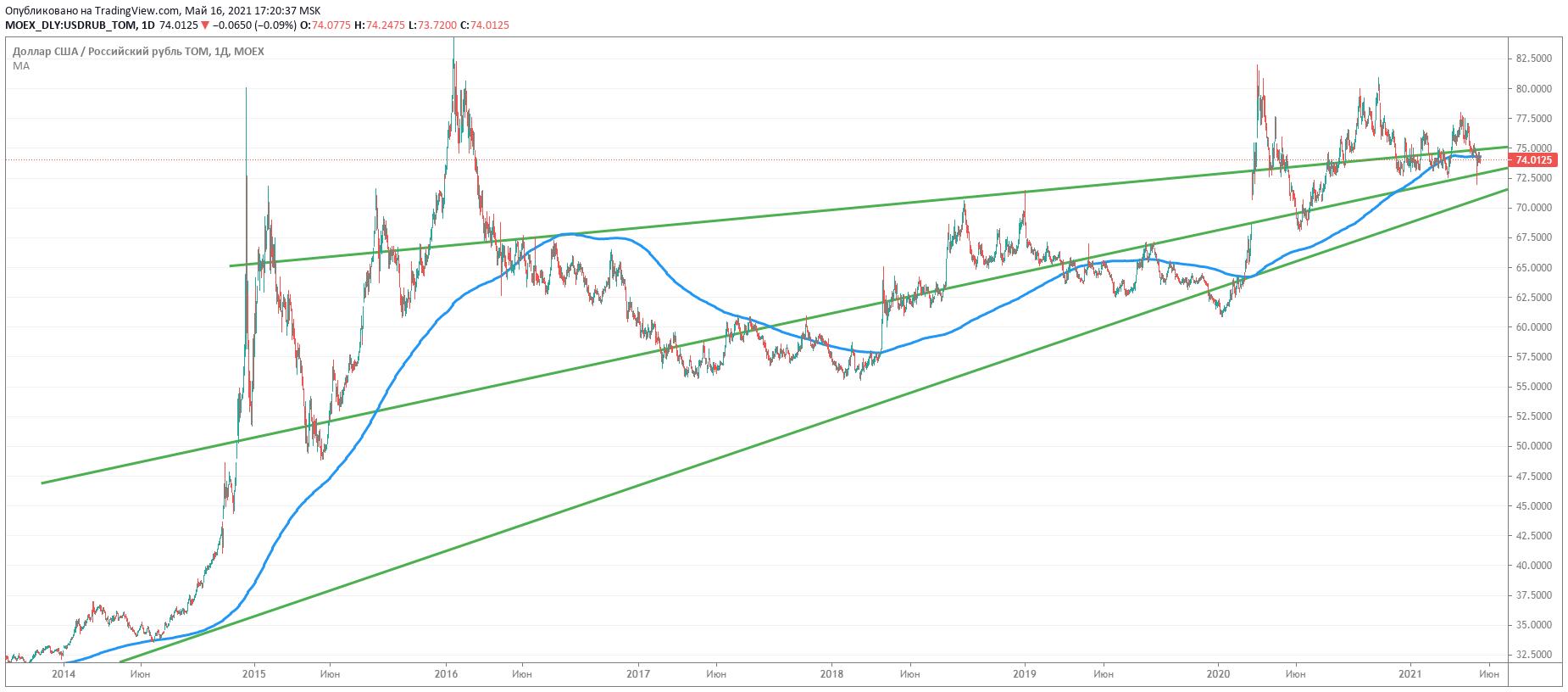 Как объективно определить тренд в курсе доллар-рубль.