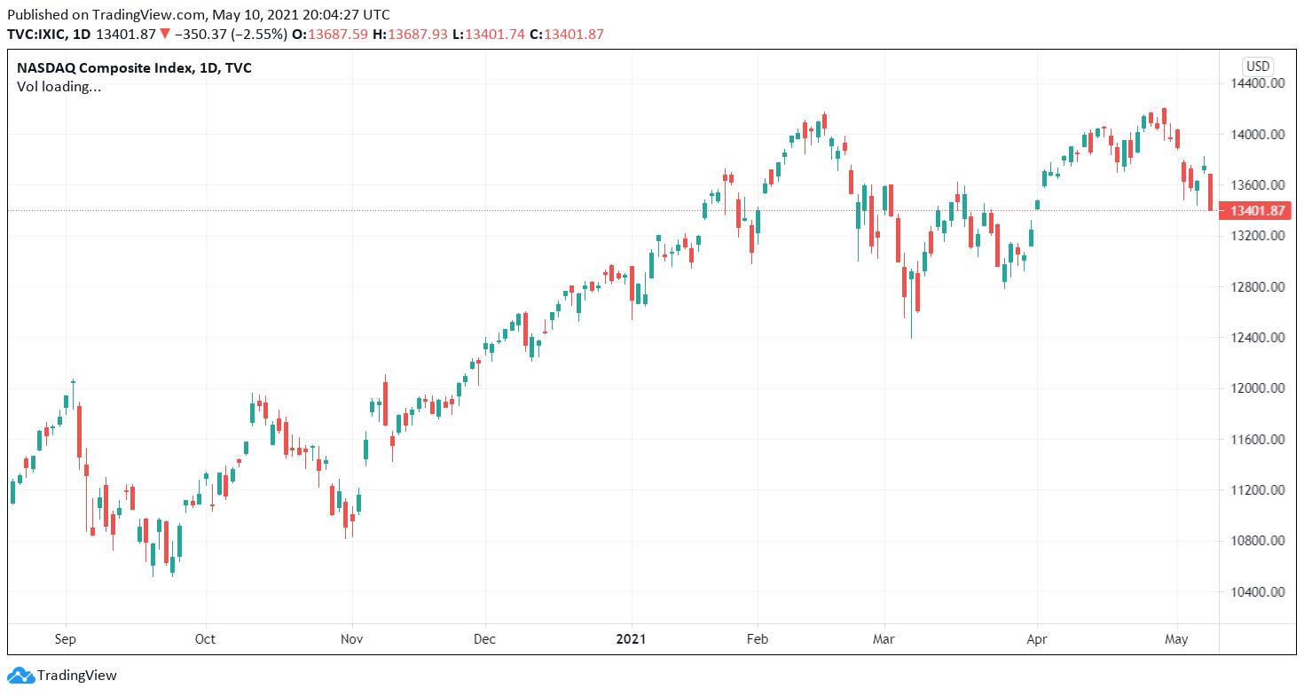 Dow Nasdaq