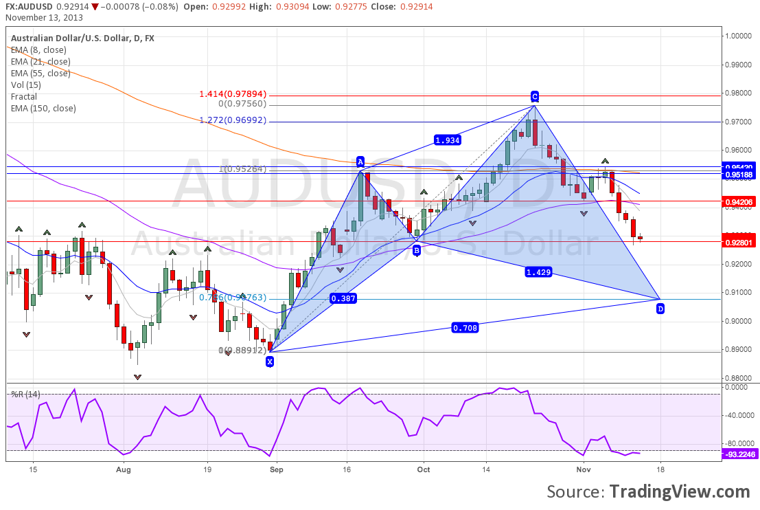 AUDUSD Daily Chart With a Bullish Cypher Harmonic Pattern Forming.