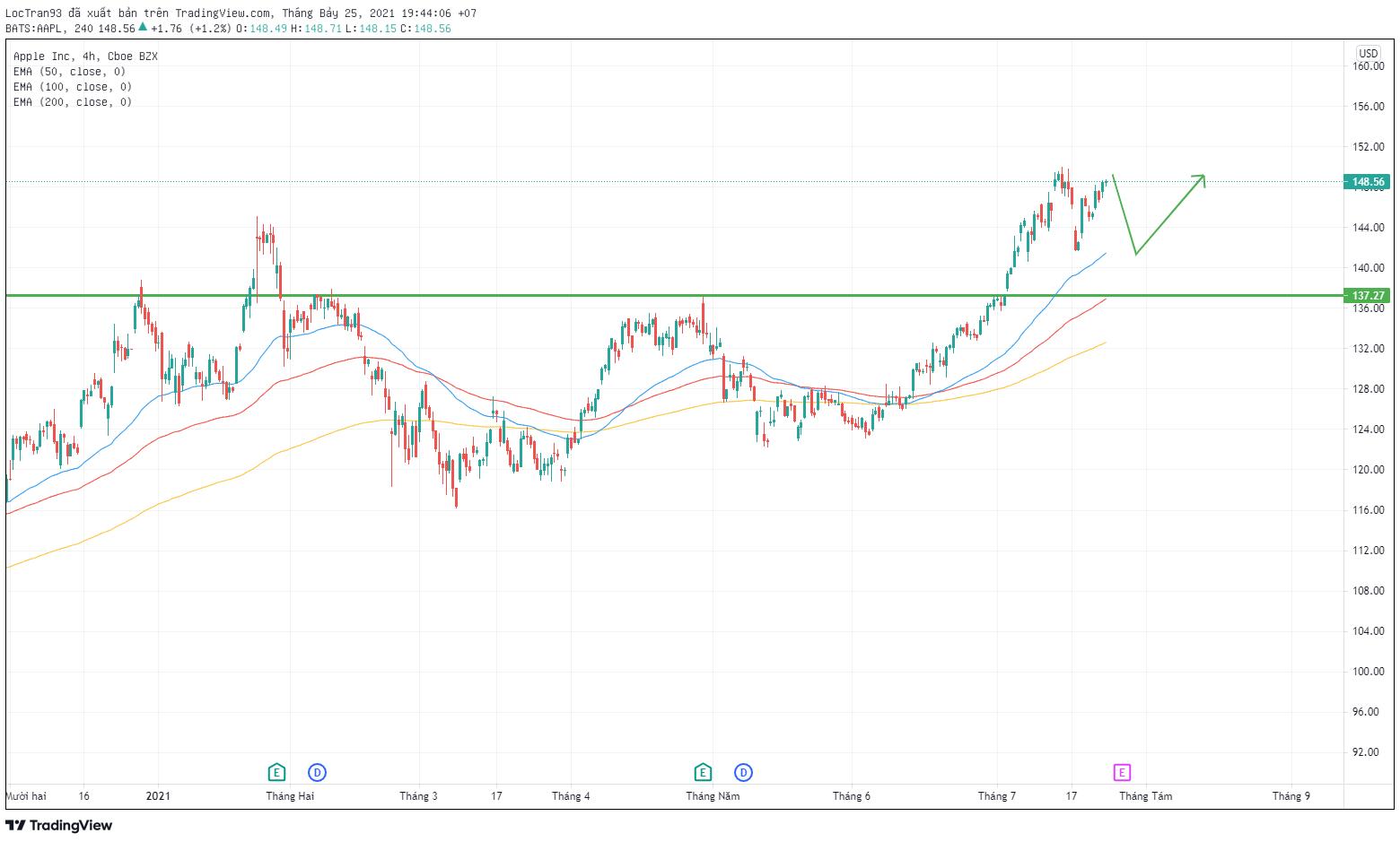 Cổ phiếu Apple khung thời gian H4
