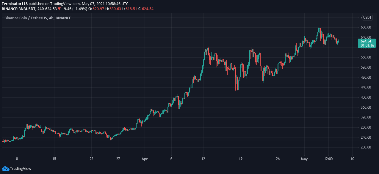 Binance Coin price prediction: BNB not ready to move above $650 3