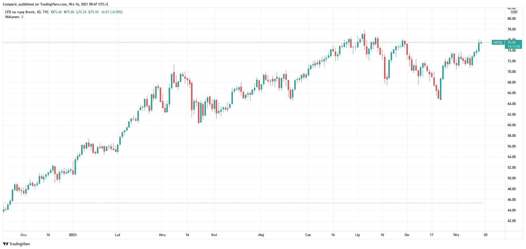 Cena ropy WTI nieznacznie w dół. Zaskakujący spadek poziomu rezerw w USA