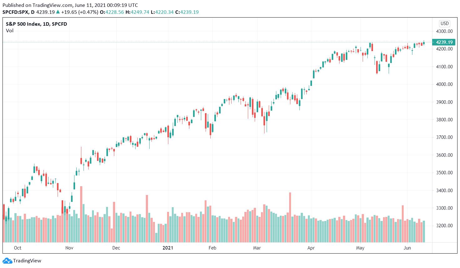Wall Street SP 500
