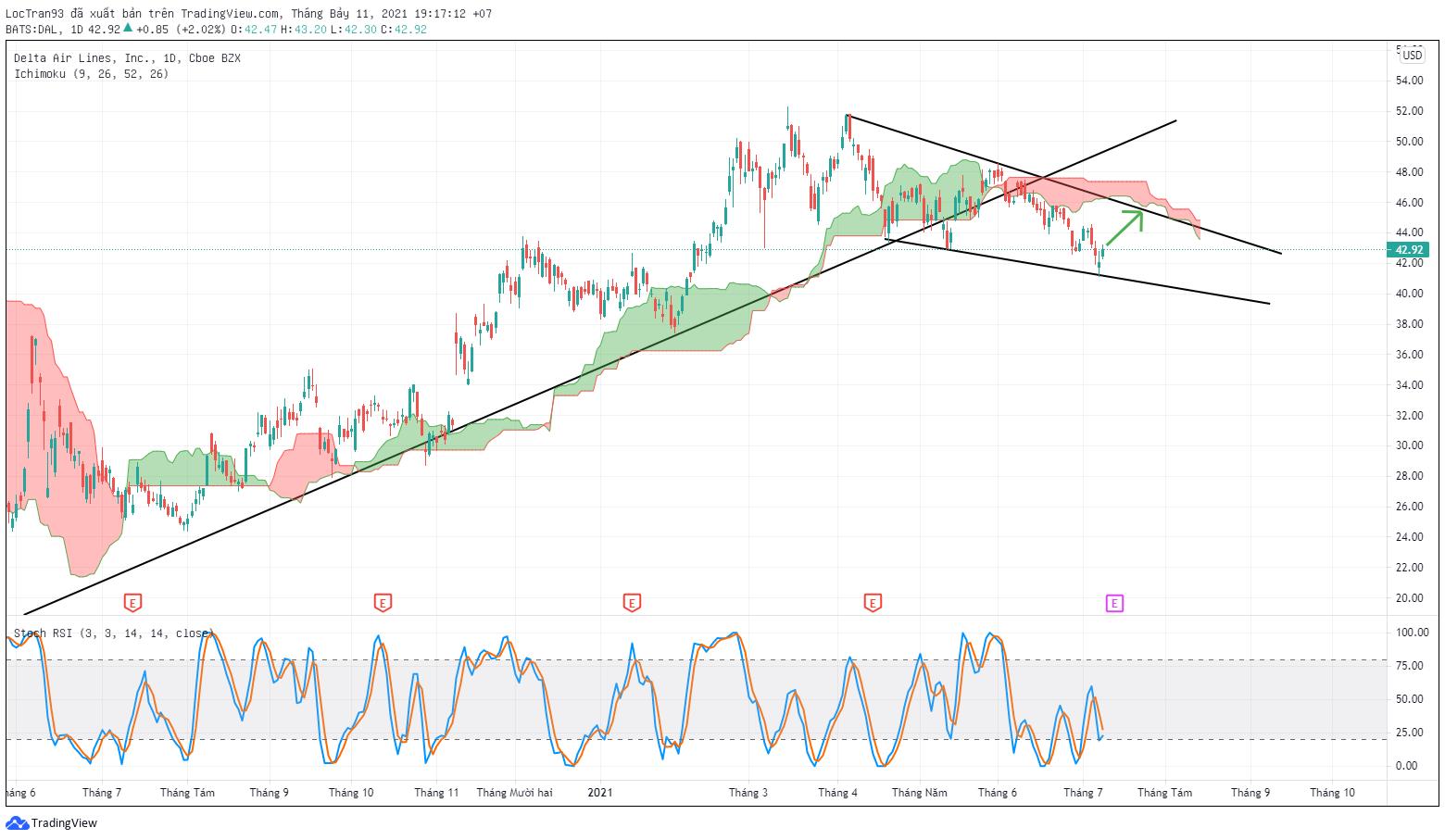 Cổ phiếu DAL đang di chuyển trong một nêm giảm giá.