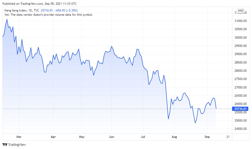 Asia Market Chart