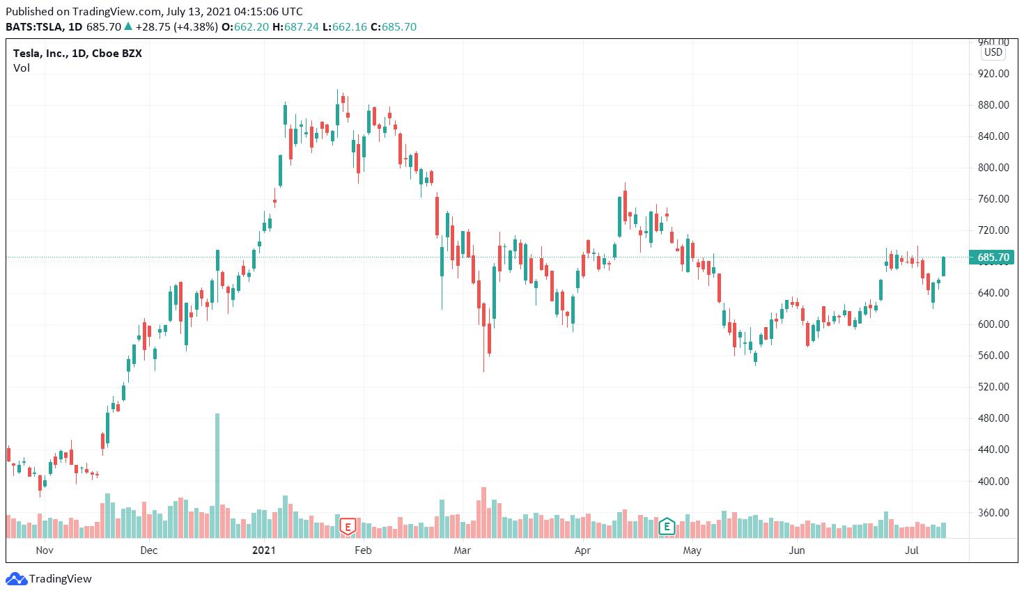 Tesla Wall Street