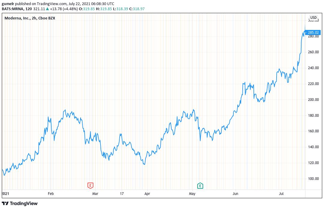 Indeks S&P 500 Moderna