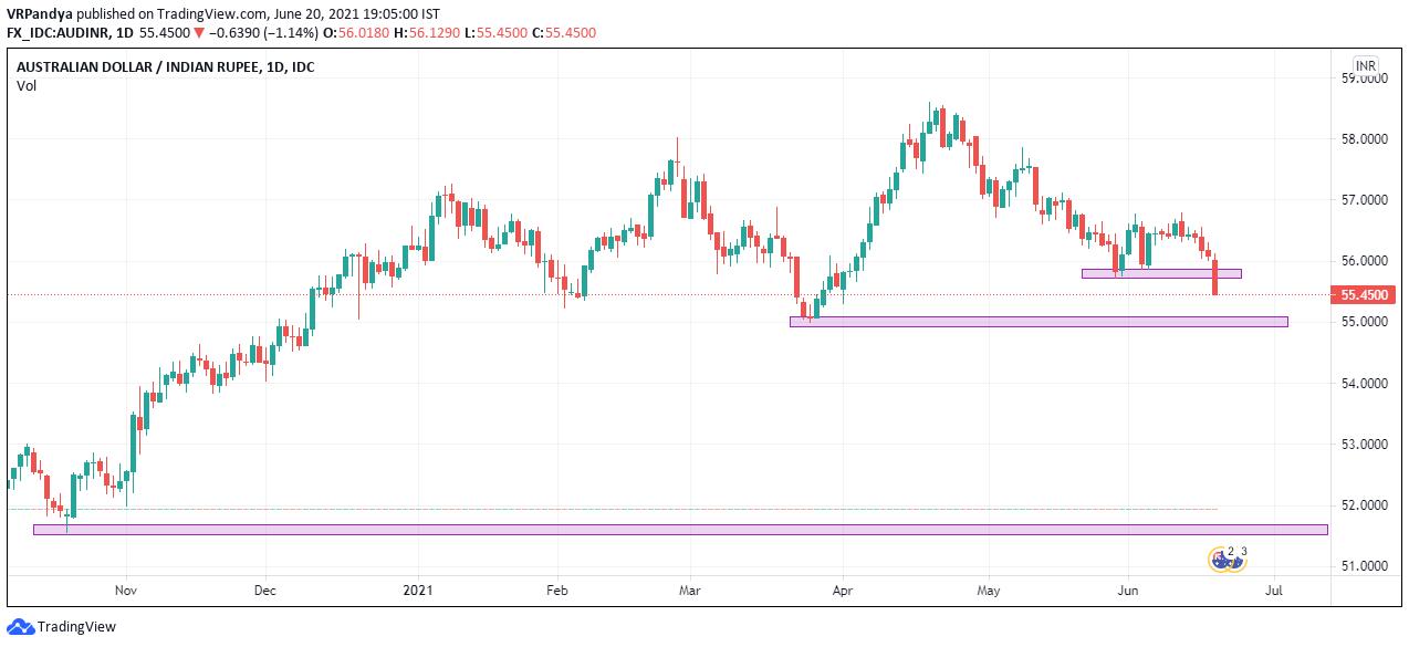 Australian Dollar against Indian rupee