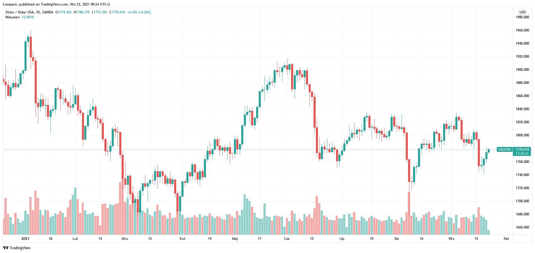 Cena złota wzrasta czwartą sesję z rzędu. Decyzja Fed już w środę wieczorem