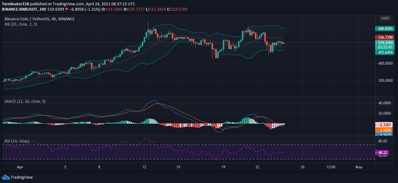 Binance Coin price prediction: BNB not ready to move above $530 resistance 1