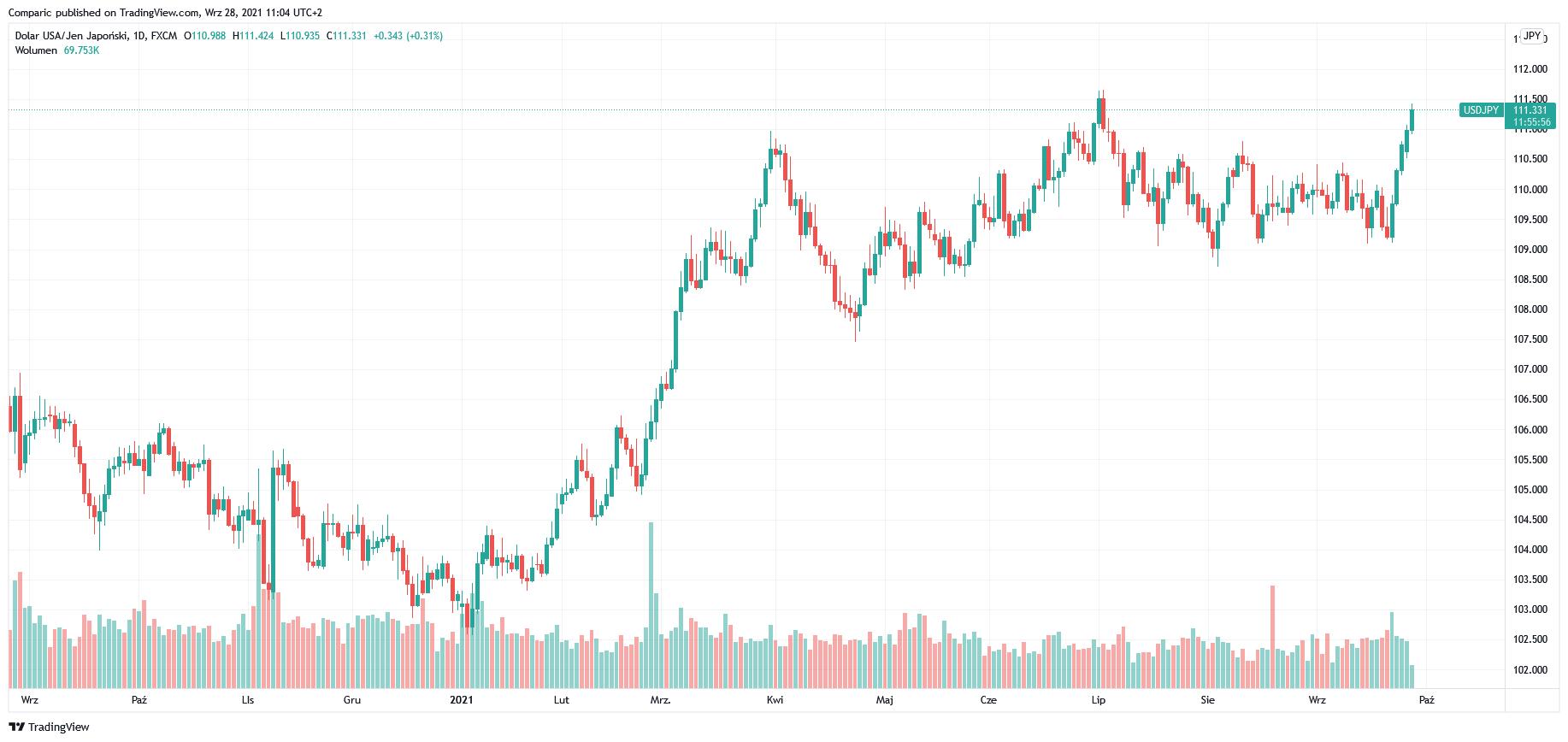 Dolar amerykański może się jeszcze umocnić. DXY w górę zdaniem ING FX