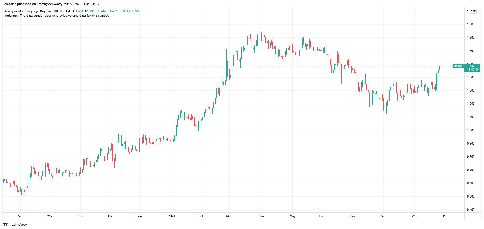 Kurs USD/JPY mocno wzrasta na fali wzrostu rentowności amerykańskich obligacji