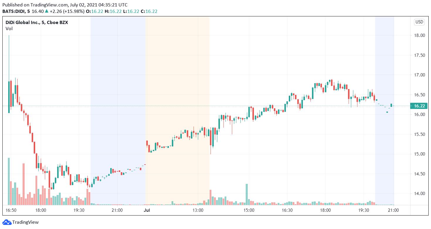 Didi Chart tradingview