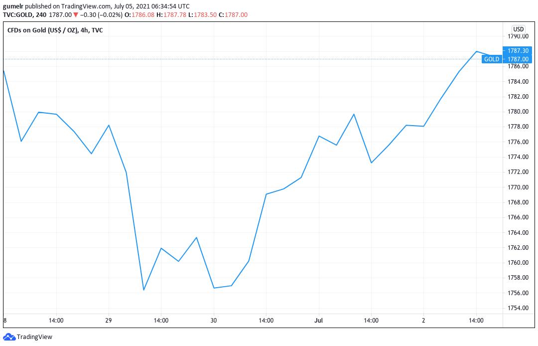 analisis harga emas