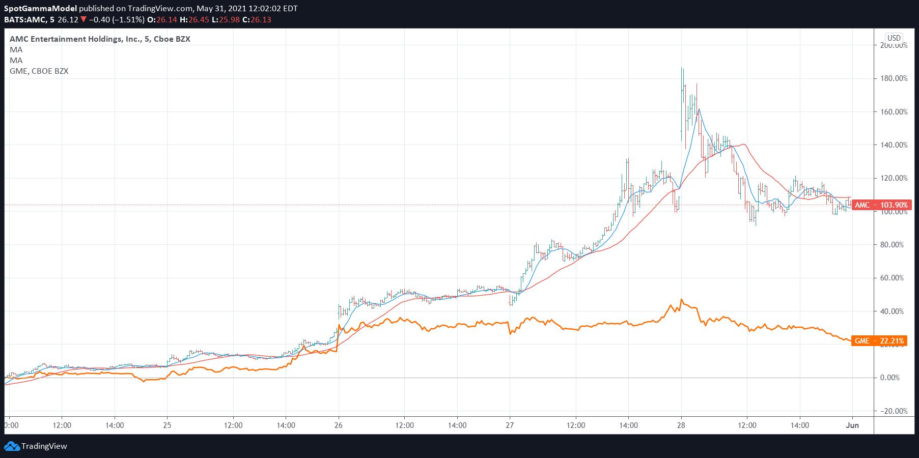 AMC GME stock price chart