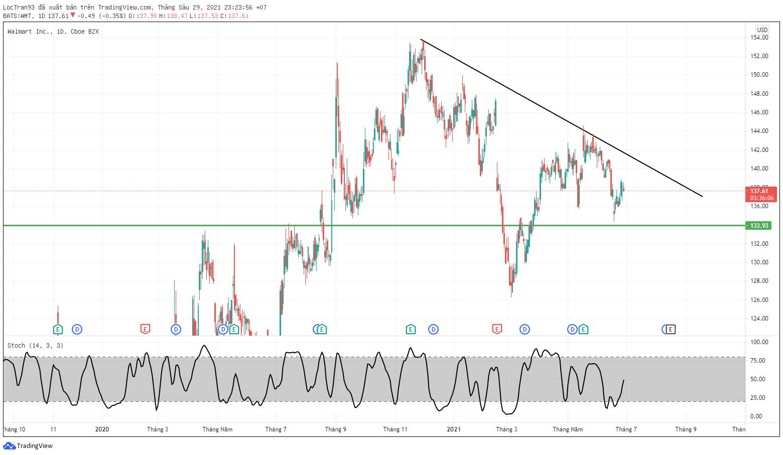 Cổ phiếu WMT khung 1D xu hướng hiện tại giảm giá