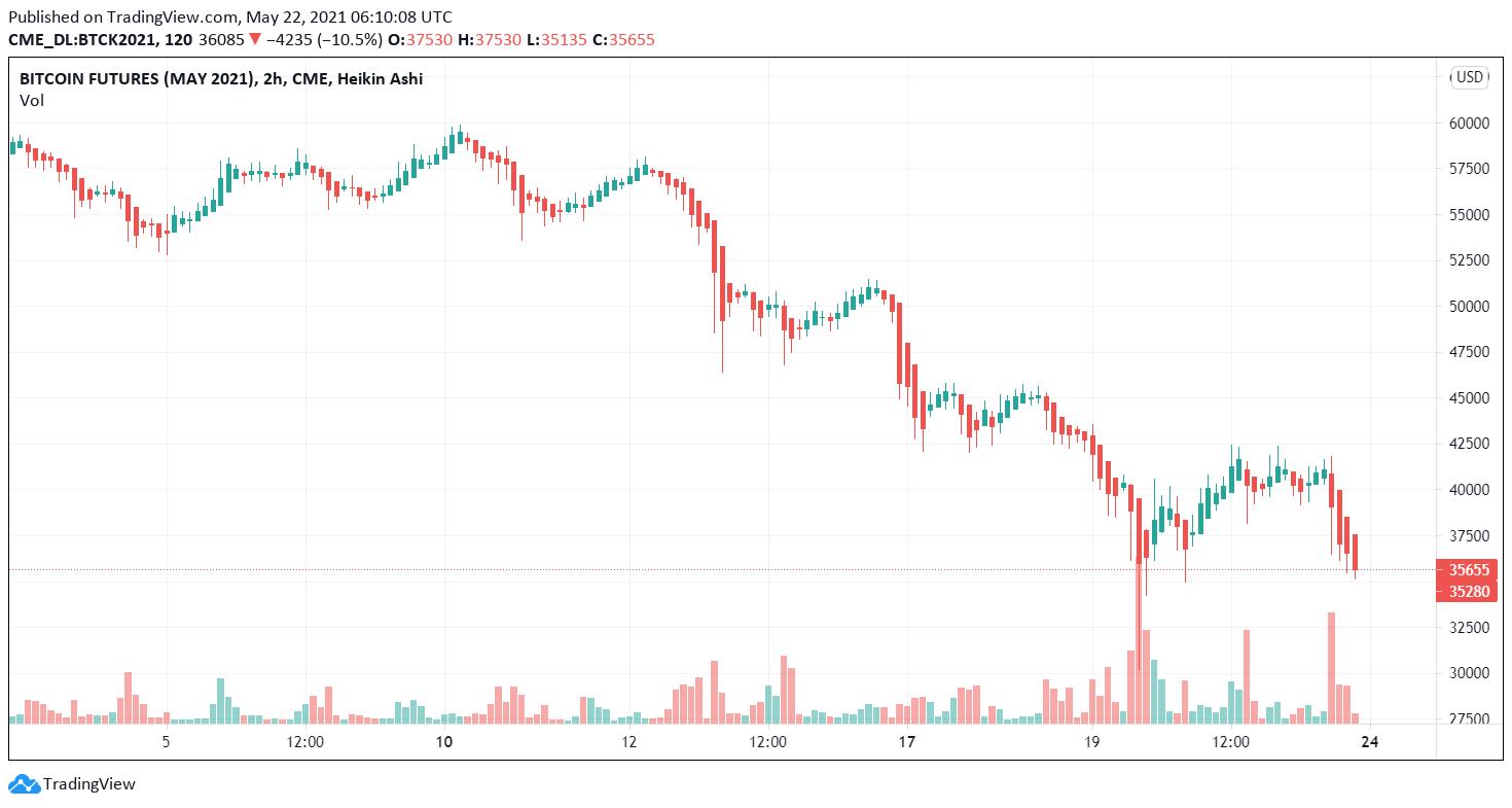 Wall Street BTC