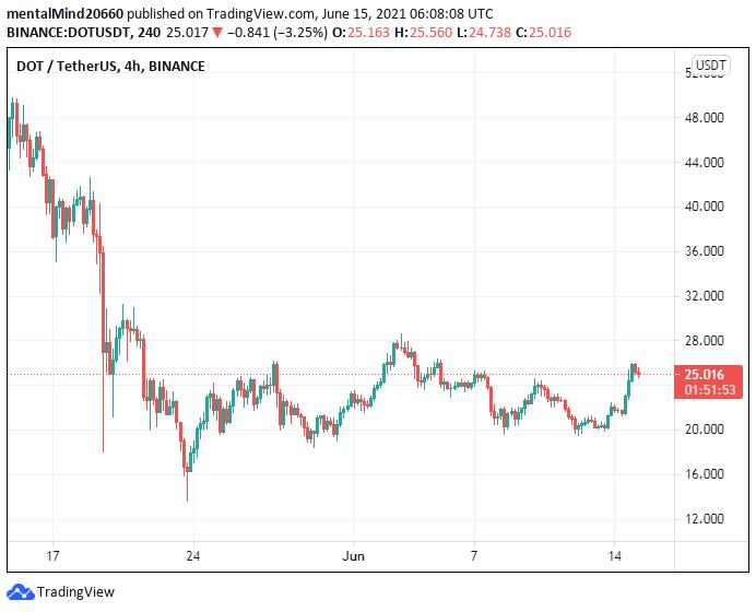 Polkadot price analysis: Polkadot price to fall to $24 2