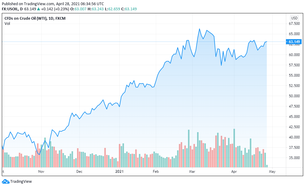 oil prices 28-04-2021