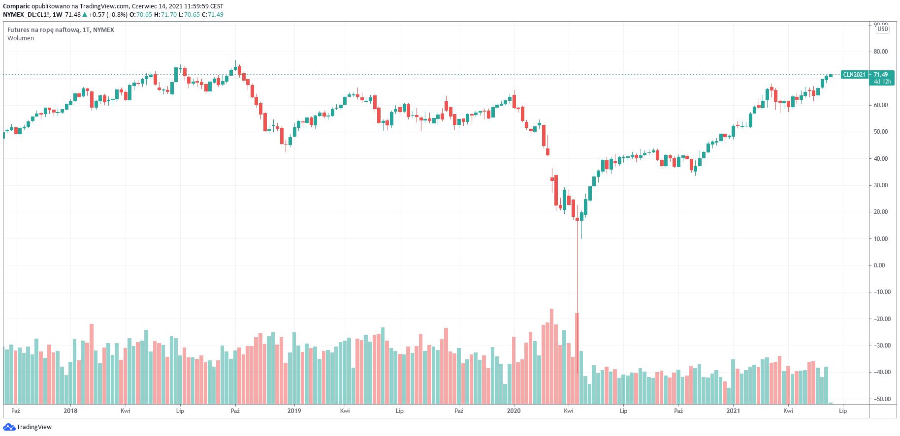 Cena ropy naftowej WTI na nowych 32-miesięcznych szczytach!
