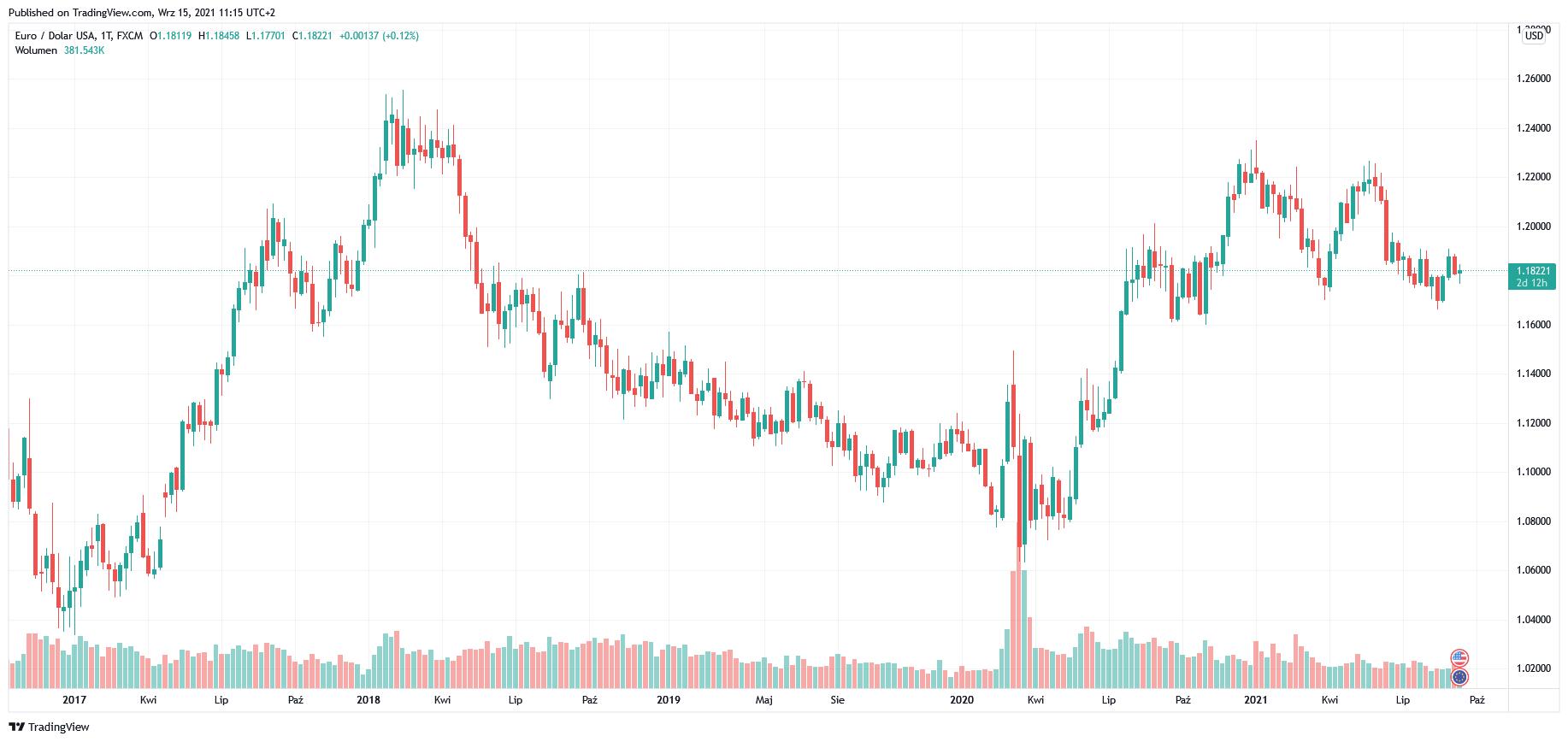 Kurs euro (EUR/USD) czeka wyższa zmienność przez ryzyko polityczne wg ING FX