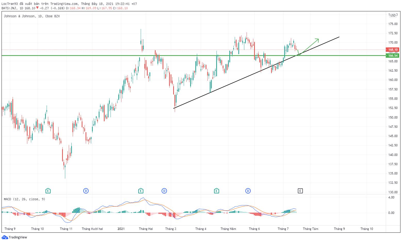 Cổ phiếu JNJ vẫn đang trên xu hướng tăng rất rõ ràng